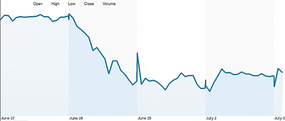 Price: Barclays Share Price
