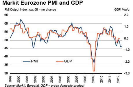 Eurozone composite PMI data up to June 2012.