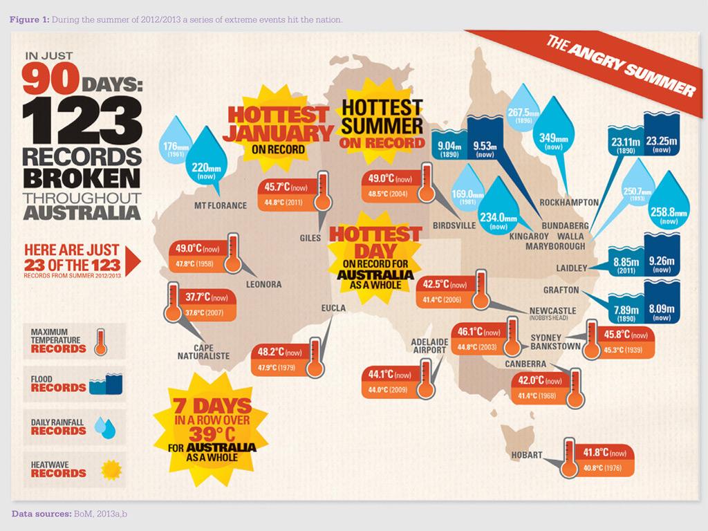 Australian Natural Disasters Statistics