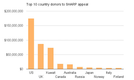 http://static.guim.co.uk/sys-images/Environment/Pix/columnists/2013/7/25/1374745093839/Top-10-country-donors-to--008.jpg