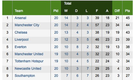 Premier league football table 2014