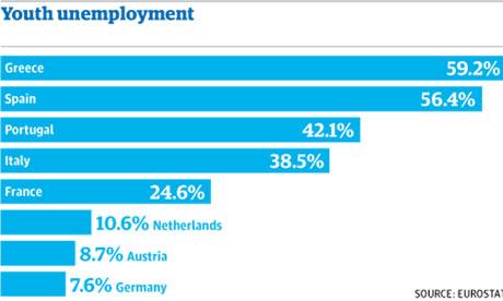Euro jobless