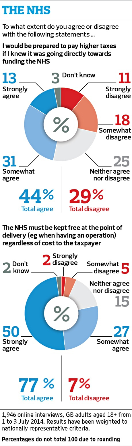 NHS poll in pie charts