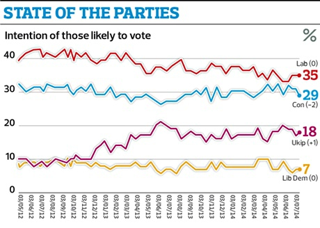 state of the parties