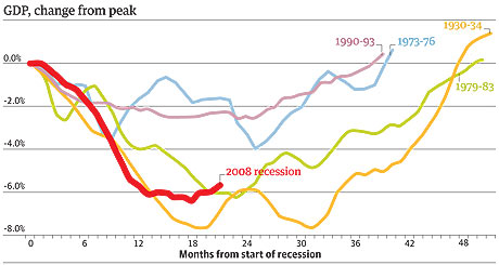 Recessions and GDP