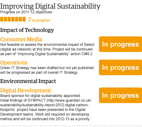 LoV_digital_sustainability