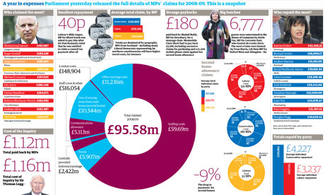 MP expenses graphic