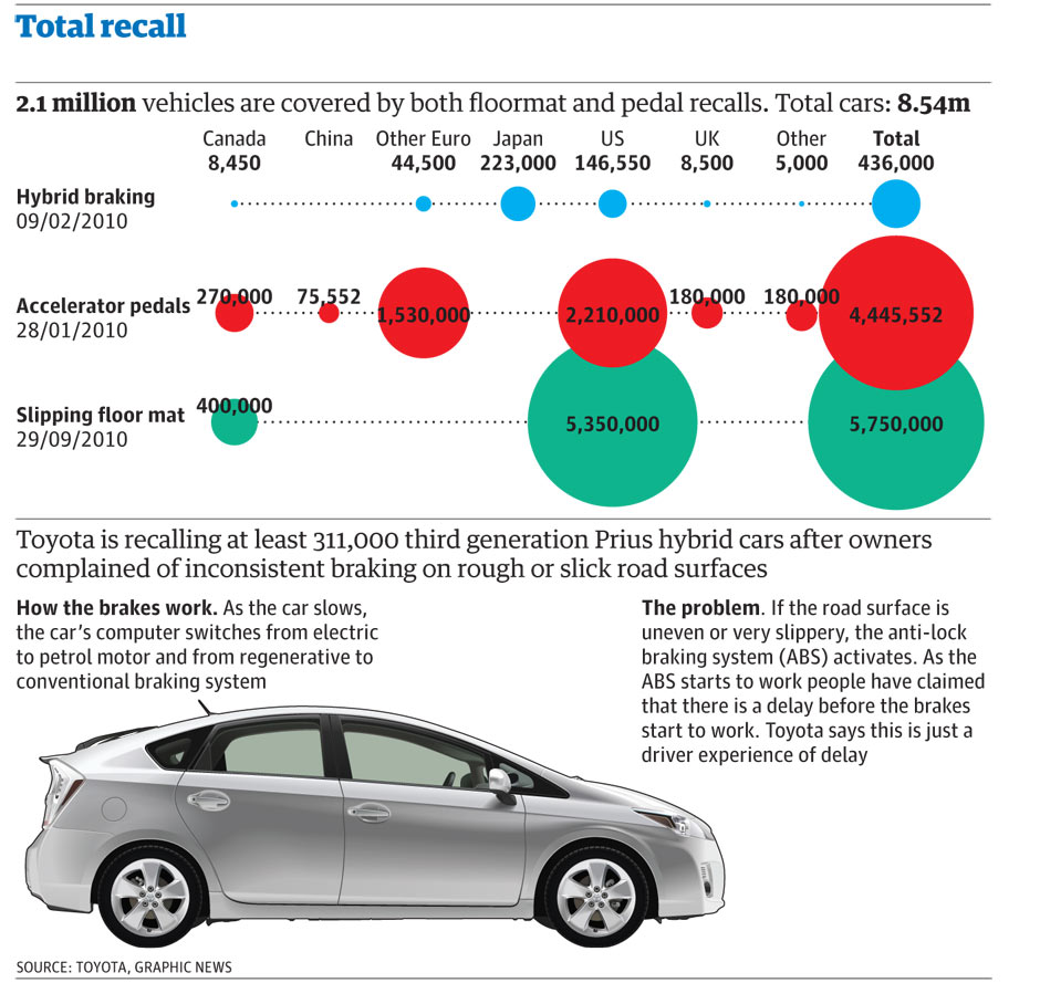 Toyota Recall Graphic View Larger Picture