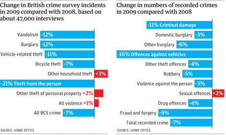 Crime figures graphic