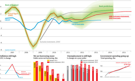 Autumn statement predictions graphic