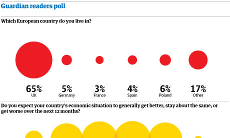 Graphic: Guardian readers' poll (teaser)