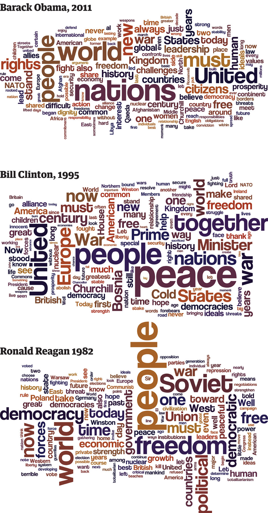 compare and contrasting bill clinton to ronald reagan Ronald reagan, the nation's 40th  who followed reagan, george hw bush and bill clinton,  gallupcom/poll/11887/ronald-reagan-from-peoples-perspective-gallup.
