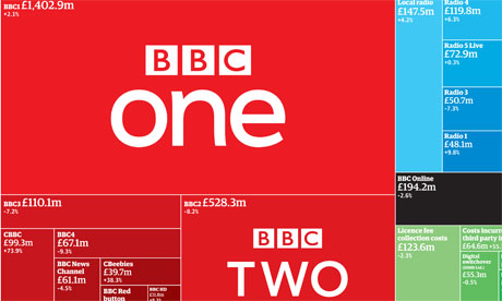 BBC spending graphic