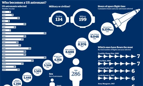US astronauts data from Nasa