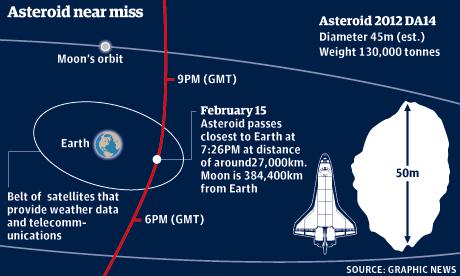 Asteroid near miss