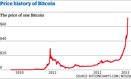 Image result for bitcoin history data