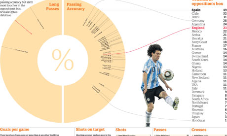 World cup in data graphic