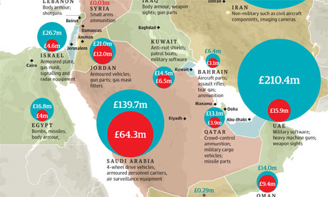 Middle East arms sales graphic
