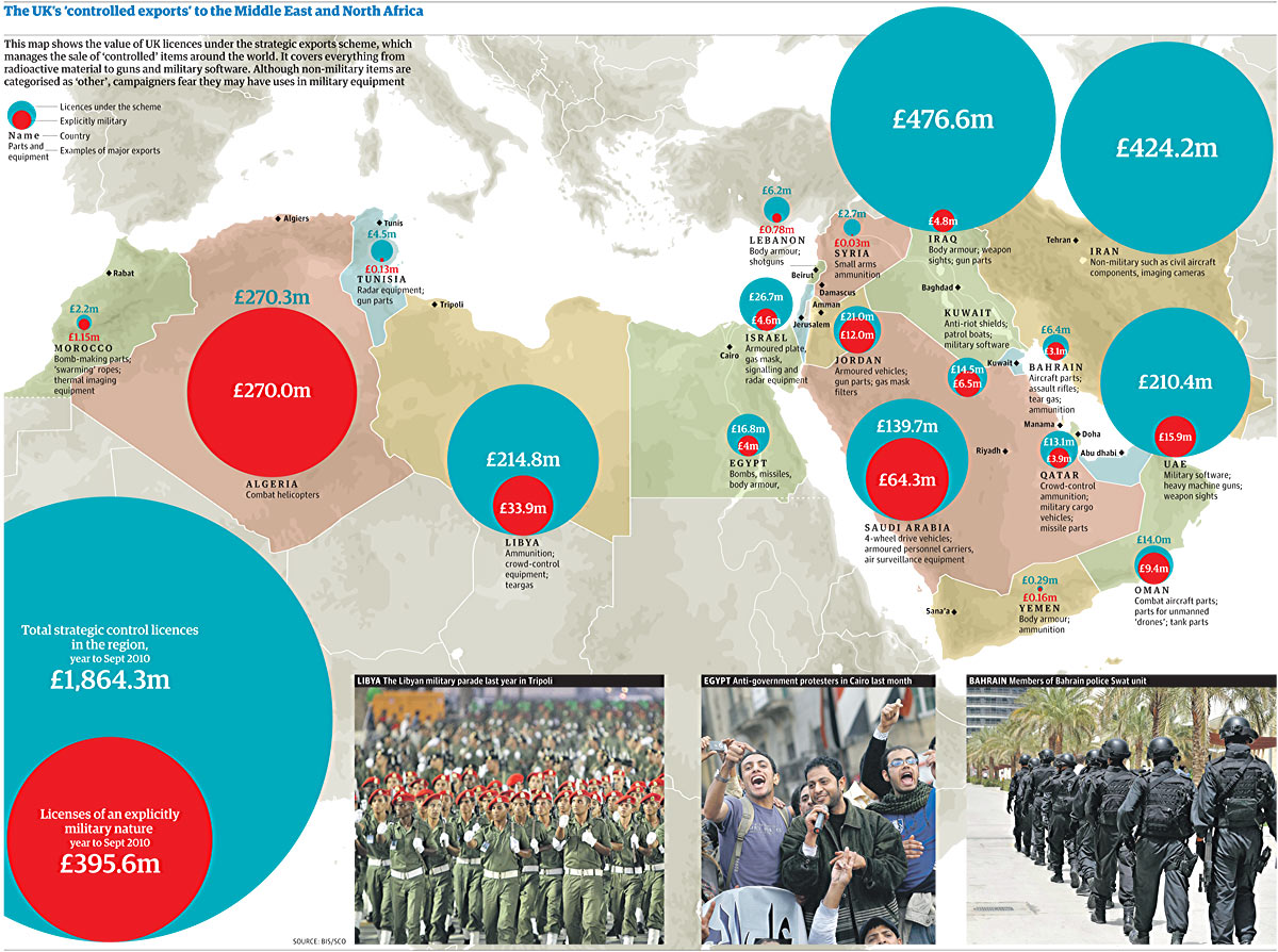 UK arms sales to the Middle East and North Africa who do we sell to