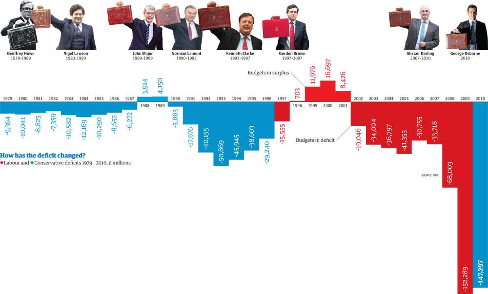Labour repaid much more debt than Thatcher