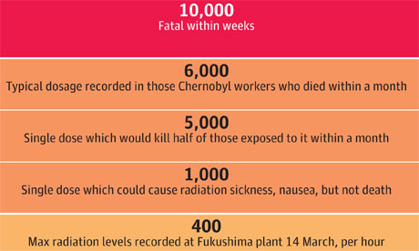 Radiation exposure levels compared