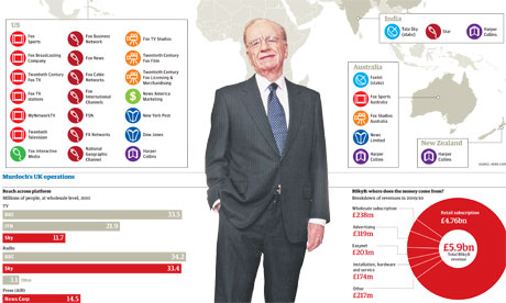 Murdoch and BSkyB graphic