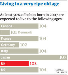 Ageing graphic