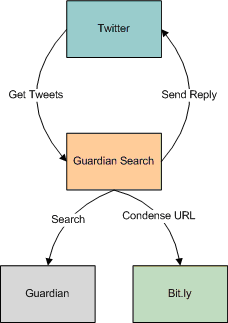 Mobile Twitter Guardian Search App