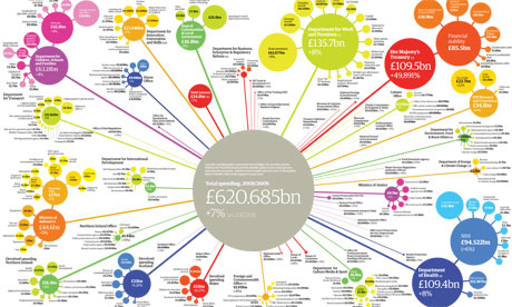 UK public spending graphic, 0809
