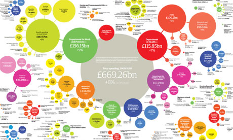 Public spending centre spread graphic