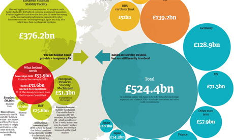 Ireland bailout graphic