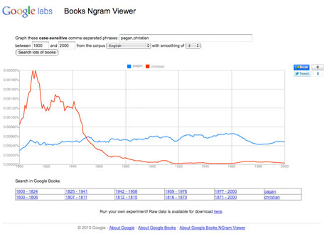 Google Ngram for 'pagan, christian'