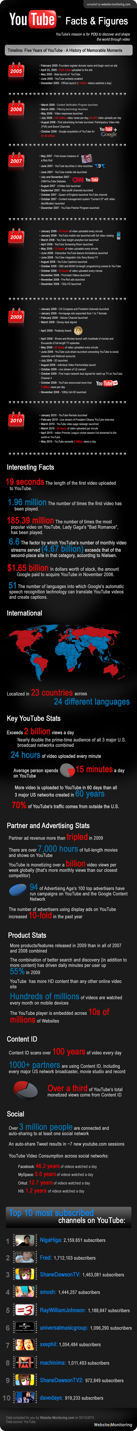 YouTube anniversary infographic