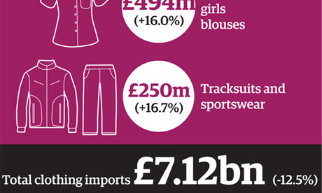 London fashion week: clothes imports broken down