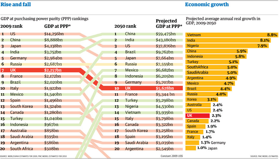 us gdp projections The report sets out long-term gdp projections for 32 of the largest economies in the world over the period to 2050.