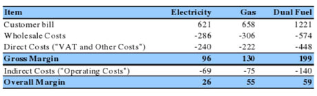 Electricity and gas costs chart