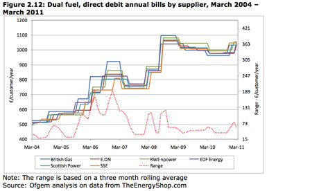 Dual fuel, direct debit annual bills by supplier, March 2004-March 2011