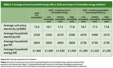 Average household energy bills in 2020 and impact of renewable energy ambition