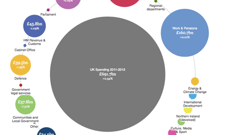 UK public spending interactive guide