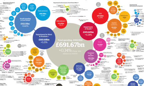 Public spending by government department graphic