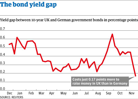 Gap in bond yields between German bund and UK gilt