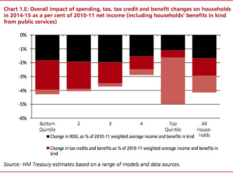 Autumn statement distributional analysis 1.E