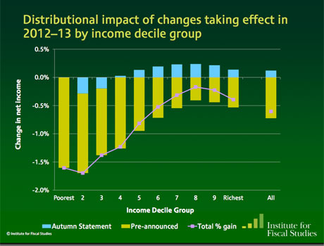 Distributional impact of autumn statement 2012-13