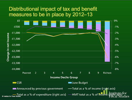 Distributional impact by government