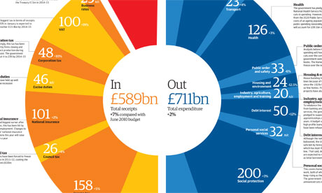 Budget 2011: measures listed and costed. Click image for full graphic