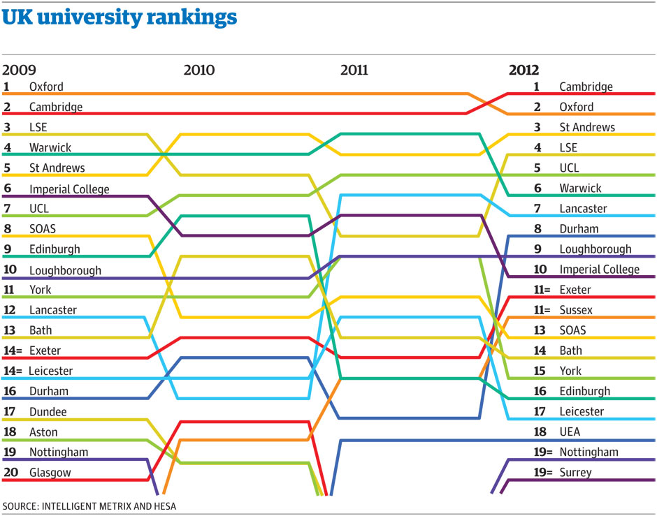 University guide 2012: download the Guardian tables and see how ...