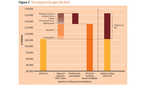 Kings Fund graphic on productivity 2010