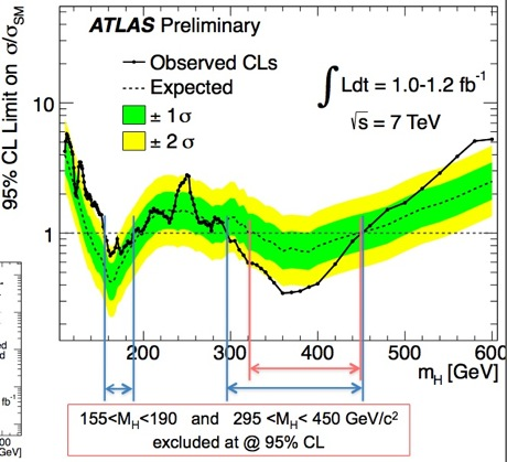 ATLAS preliminary Higgs search