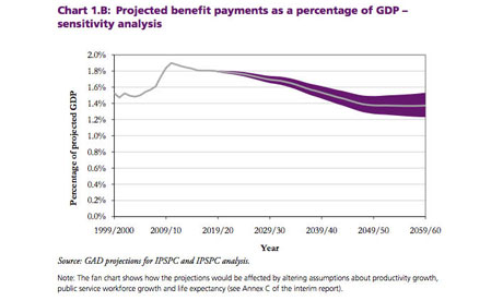 Chart 1B: Projected benefit payments as a percentage of GDP - sensitivity analysis