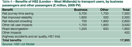 HS2 benefits to users